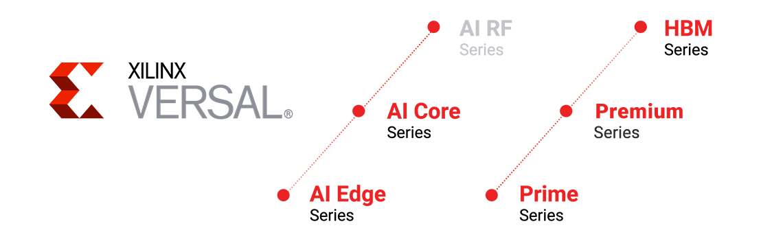 Versal product family showing AI Edge, AI Core, AI RF, Prime Premium, and HBM